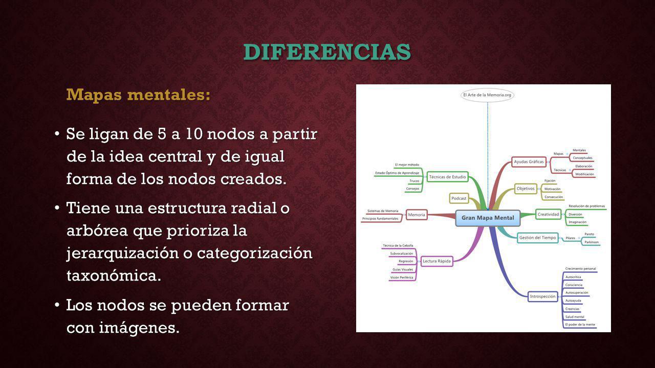DIFERENCIAS Mapas conceptuales: Poseen palabras-enlace que denotan la relación entre conceptos.