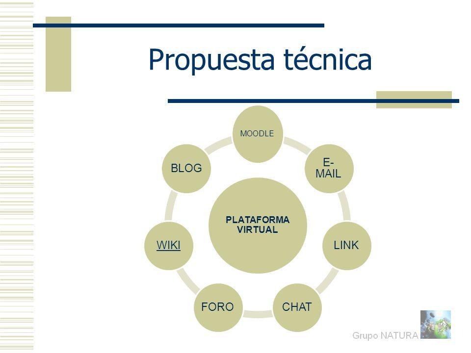 Propuesta técnica PLATAFORMA VIRTUAL MOODLE E- MAIL LINKCHATFOROWIKIBLOG