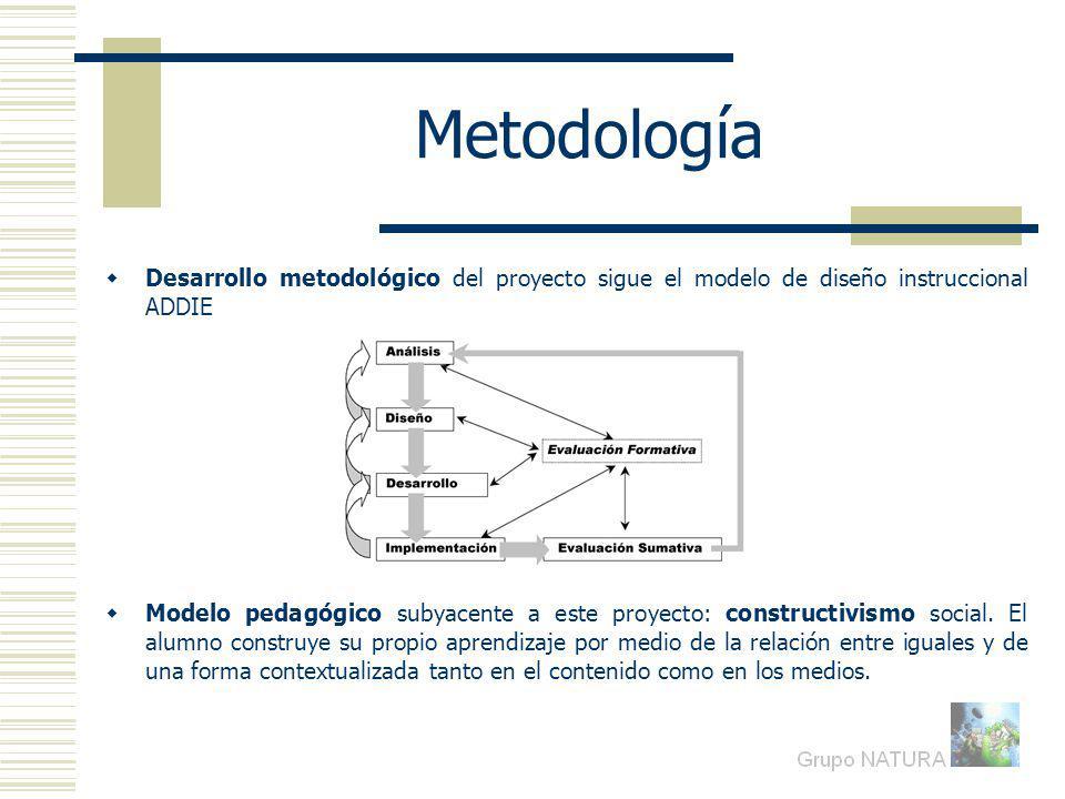 Metodología Desarrollo metodológico del proyecto sigue el modelo de diseño instruccional ADDIE Modelo pedagógico subyacente a este proyecto: constructivismo social.