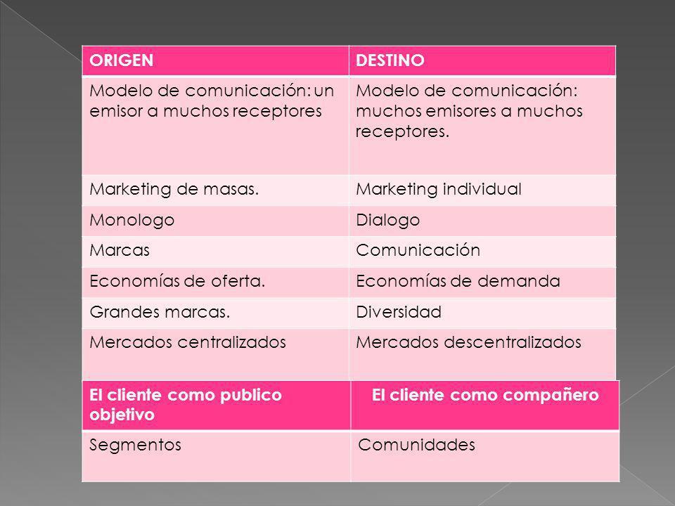 ORIGENDESTINO Modelo de comunicación: un emisor a muchos receptores Modelo de comunicación: muchos emisores a muchos receptores. Marketing de masas.Ma