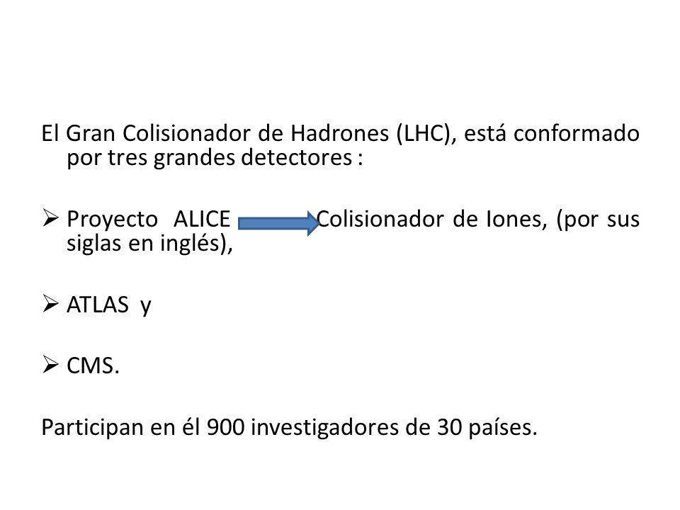 El Gran Colisionador de Hadrones (LHC), está conformado por tres grandes detectores : Proyecto ALICE Colisionador de Iones, (por sus siglas en inglés)