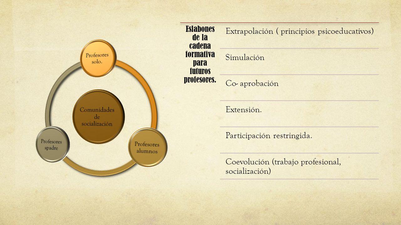 Eslabones de la cadena formativa para futuros profesores. Extrapolación ( principios psicoeducativos) Simulación Co- aprobación Extensión. Participaci