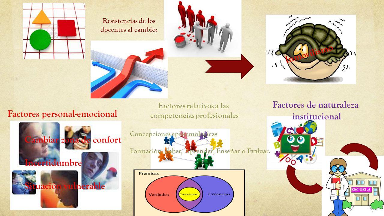 Resistencias de los docentes al cambio: Factores personal-emocional Inmovilismo Factores de naturaleza institucional Cambiar zona de confort Incertidu