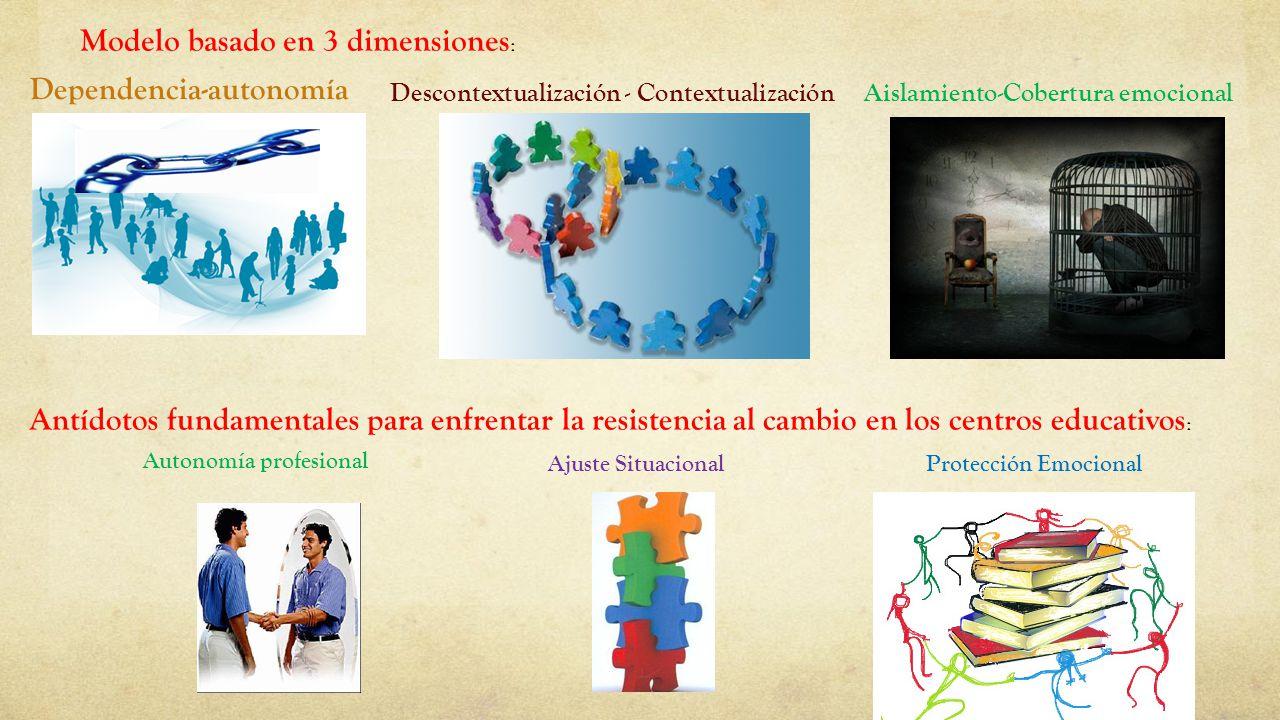 Modelo basado en 3 dimensiones : Descontextualización - Contextualización Dependencia-autonomía Antídotos fundamentales para enfrentar la resistencia