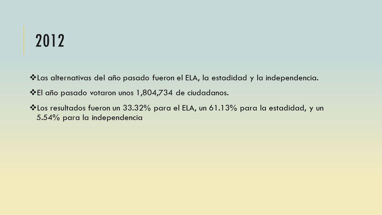 Las alternativas del año pasado fueron el ELA, la estadidad y la independencia. El año pasado votaron unos 1,804,734 de ciudadanos. Los resultados fue