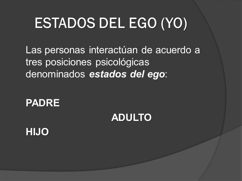ESTADOS DEL EGO (YO) Las personas interactúan de acuerdo a tres posiciones psicológicas denominados estados del ego:PADREADULTOHIJO