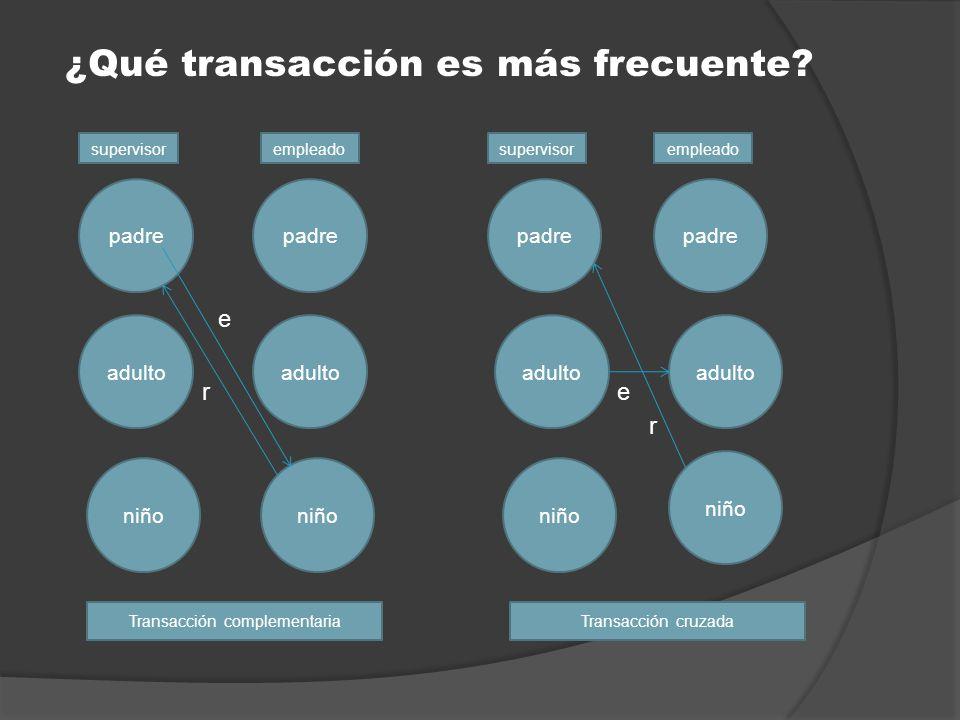 ¿Qué transacción es más frecuente? e r e r adulto niño padre adulto niño supervisor empleado Transacción complementariaTransacción cruzada