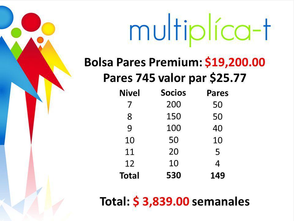 Gracia s Nivel 7 8 9 10 11 12 Total Socios 200 150 100 50 20 10 530 Pares 50 40 10 5 4 149 Bolsa Pares Premium: $19,200.00 Pares 745 valor par $25.77 Total: $ 3,839.00 semanales