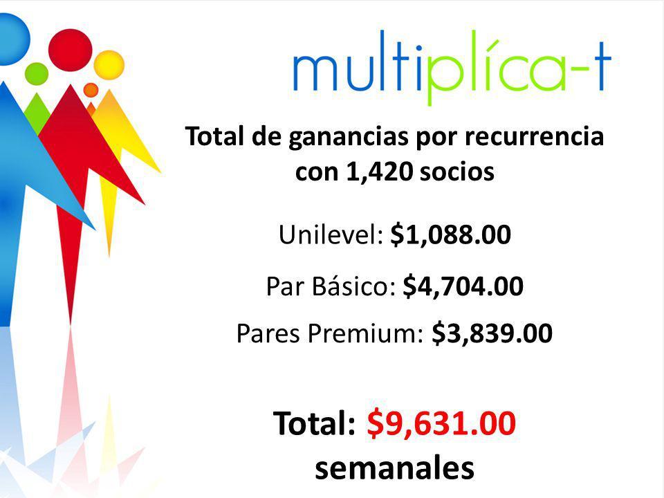 Total de ganancias por recurrencia con 1,420 socios Unilevel: $1,088.00 Par Básico: $4,704.00 Pares Premium: $3,839.00 Total: $9,631.00 semanales
