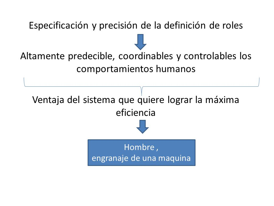 Especificación y precisión de la definición de roles Altamente predecible, coordinables y controlables los comportamientos humanos Ventaja del sistema