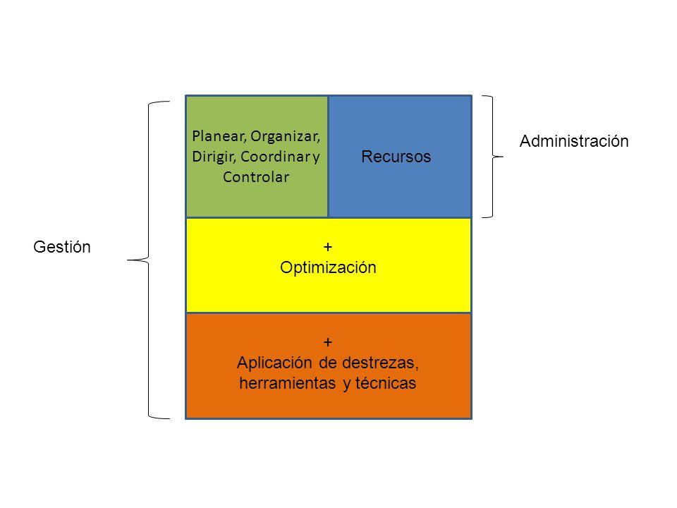 Planear, Organizar, Dirigir, Coordinar y Controlar Recursos + Optimización + Aplicación de destrezas, herramientas y técnicas Administración Gestión