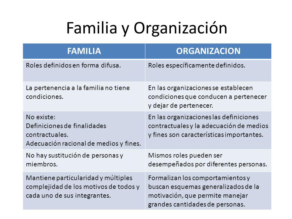 Familia y Organización FAMILIAORGANIZACION Roles definidos en forma difusa.Roles específicamente definidos. La pertenencia a la familia no tiene condi