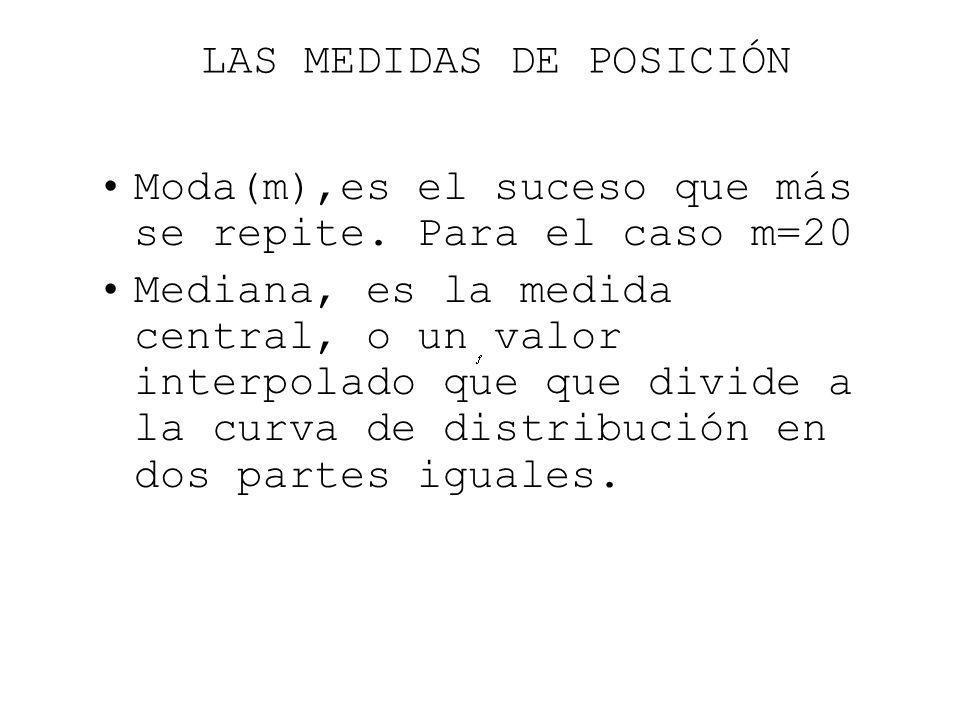 LAS MEDIDAS DE POSICIÓN Moda(m),es el suceso que más se repite. Para el caso m=20 Mediana, es la medida central, o un valor interpolado que que divide