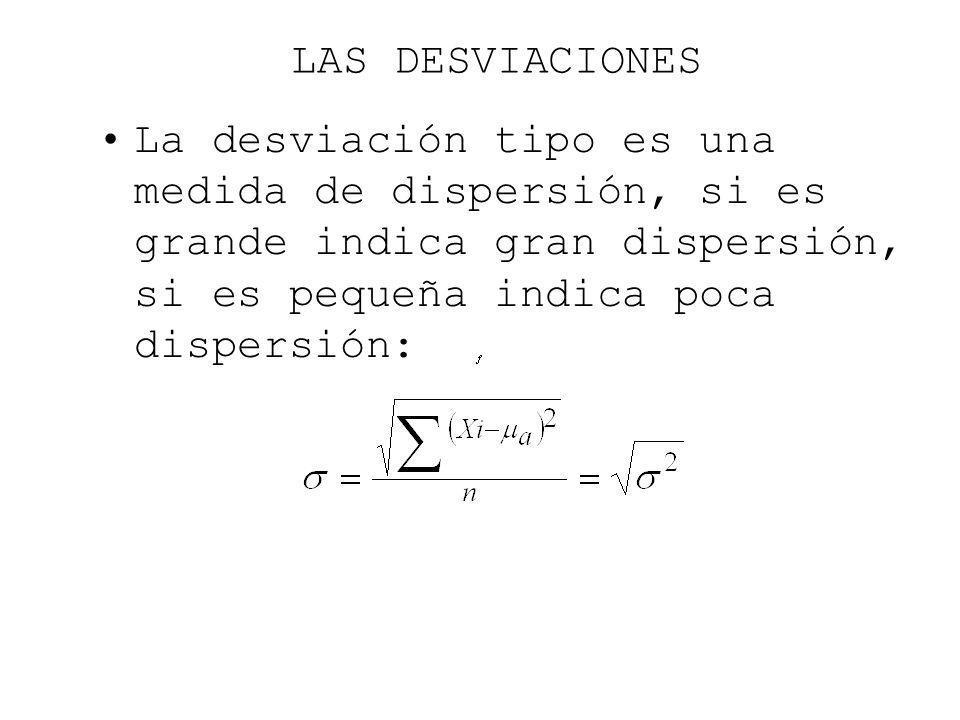 LAS DESVIACIONES La desviación tipo es una medida de dispersión, si es grande indica gran dispersión, si es pequeña indica poca dispersión: