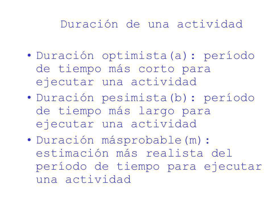 Duración de una actividad Duración optimista(a): período de tiempo más corto para ejecutar una actividad Duración pesimista(b): período de tiempo más