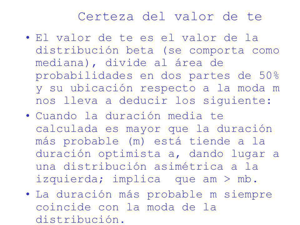 Certeza del valor de te El valor de te es el valor de la distribución beta (se comporta como mediana), divide al área de probabilidades en dos partes