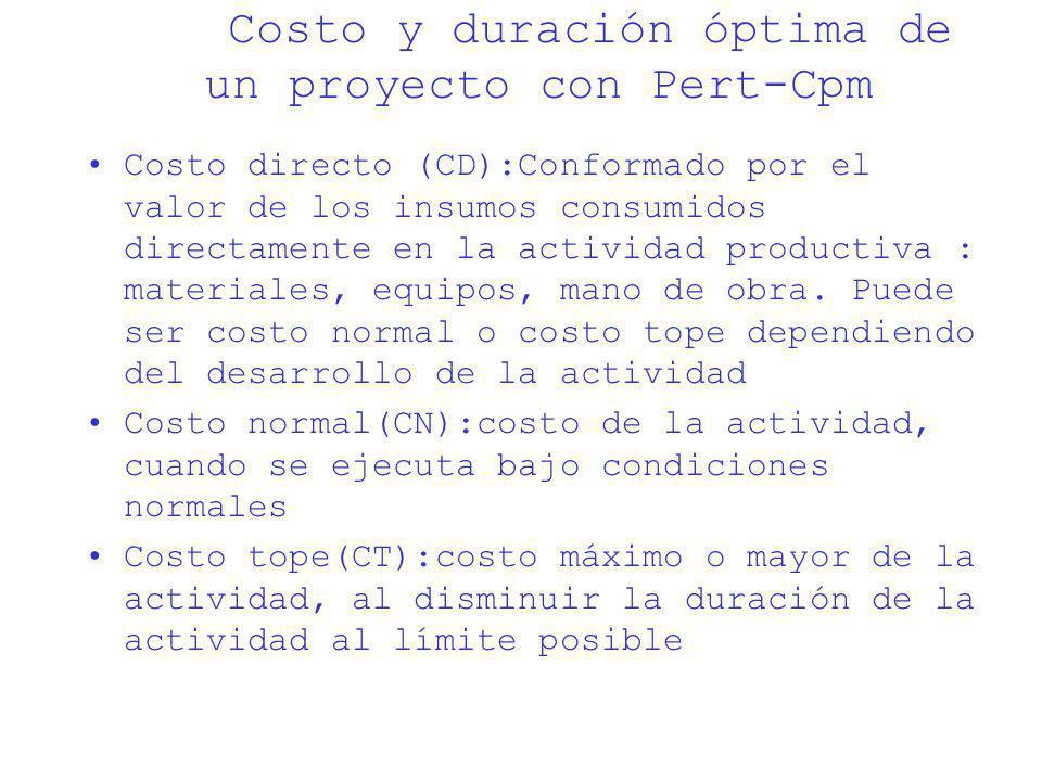 Costo y duración óptima de un proyecto con Pert-Cpm Costo directo (CD):Conformado por el valor de los insumos consumidos directamente en la actividad