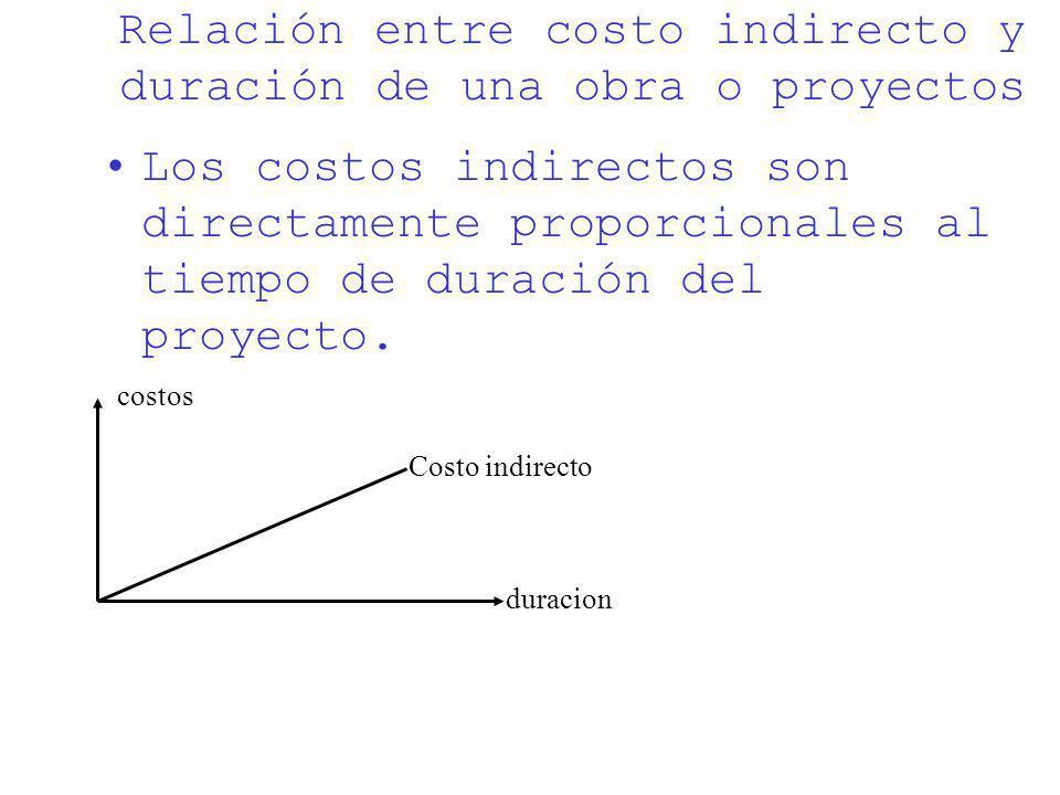 Relación entre costo indirecto y duración de una obra o proyectos Los costos indirectos son directamente proporcionales al tiempo de duración del proy