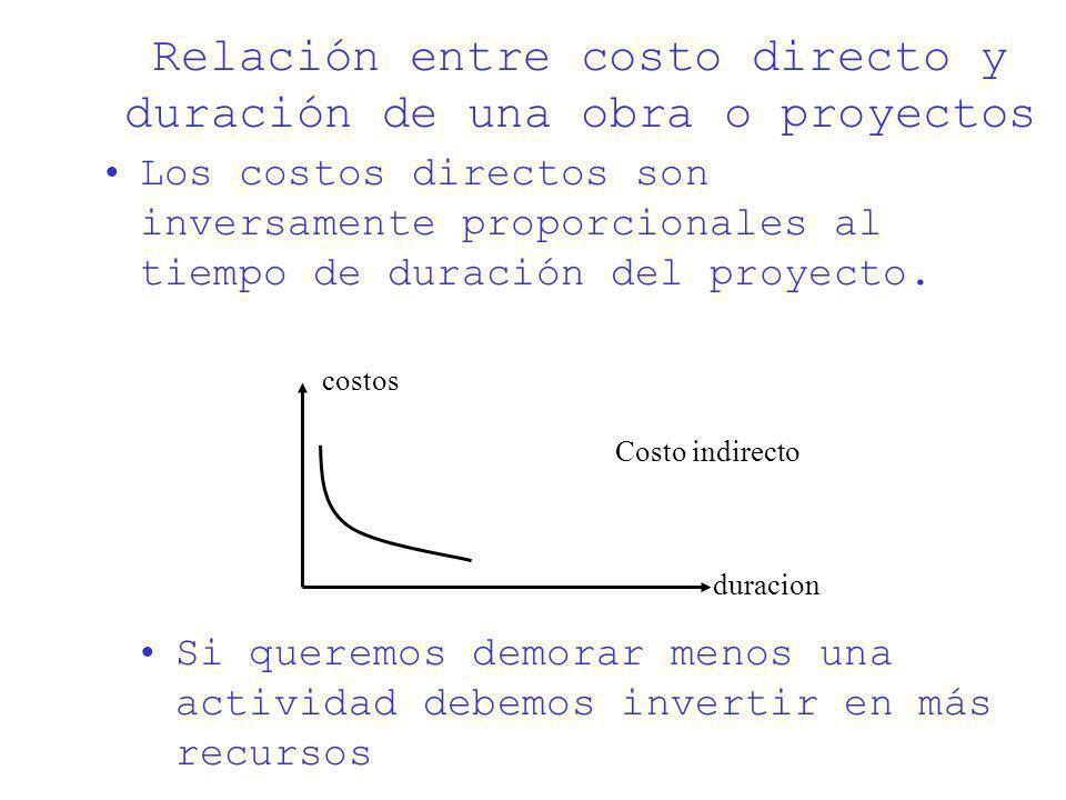 Relación entre costo directo y duración de una obra o proyectos Los costos directos son inversamente proporcionales al tiempo de duración del proyecto