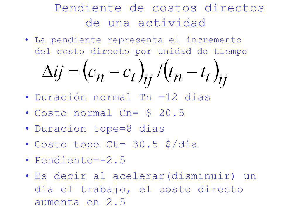 Pendiente de costos directos de una actividad La pendiente representa el incremento del costo directo por unidad de tiempo Duración normal Tn =12 dias