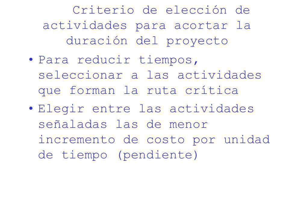 Criterio de elección de actividades para acortar la duración del proyecto Para reducir tiempos, seleccionar a las actividades que forman la ruta críti