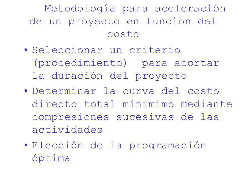 Metodología para aceleración de un proyecto en función del costo Seleccionar un criterio (procedimiento) para acortar la duración del proyecto Determi