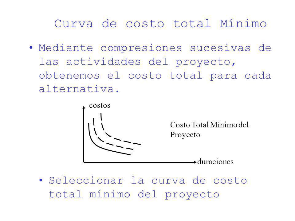 Curva de costo total Mínimo Mediante compresiones sucesivas de las actividades del proyecto, obtenemos el costo total para cada alternativa. duracione