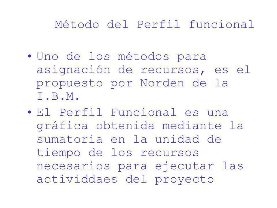 Método del Perfil funcional Uno de los métodos para asignación de recursos, es el propuesto por Norden de la I.B.M. El Perfil Funcional es una gráfica
