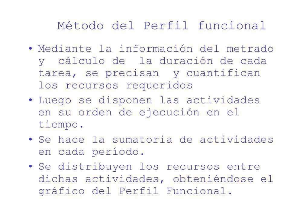 Método del Perfil funcional Mediante la información del metrado y cálculo de la duración de cada tarea, se precisan y cuantifican los recursos requeri