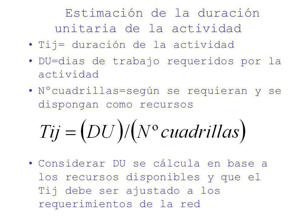 Estimación de la duración unitaria de la actividad Tij= duración de la actividad DU=dias de trabajo requeridos por la actividad Nºcuadrillas=según se