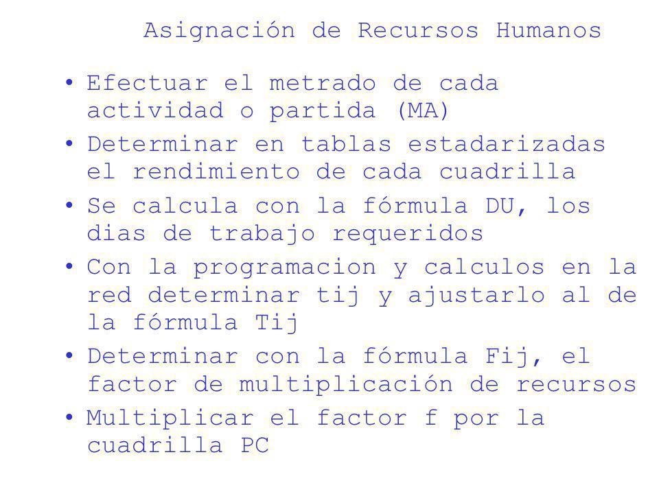 Asignación de Recursos Humanos Efectuar el metrado de cada actividad o partida (MA) Determinar en tablas estadarizadas el rendimiento de cada cuadrill