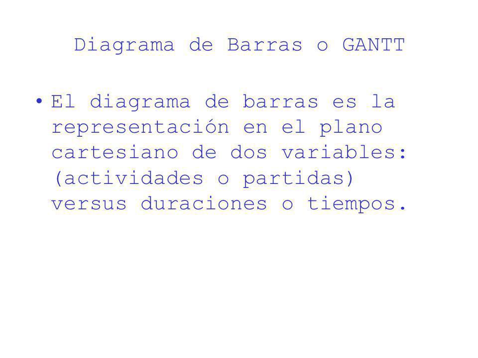 Diagrama de Barras o GANTT El diagrama de barras es la representación en el plano cartesiano de dos variables: (actividades o partidas) versus duracio