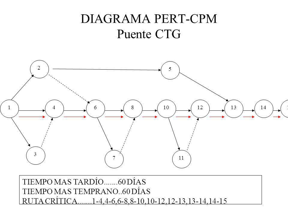 DIAGRAMA PERT-CPM Puente CTG 112 2 64 5 814101315 3 711 TIEMPO MAS TARDÍO.......60 DÍAS TIEMPO MAS TEMPRANO..60 DÍAS RUTA CRÍTICA.......1-4,4-6,6-8,8-