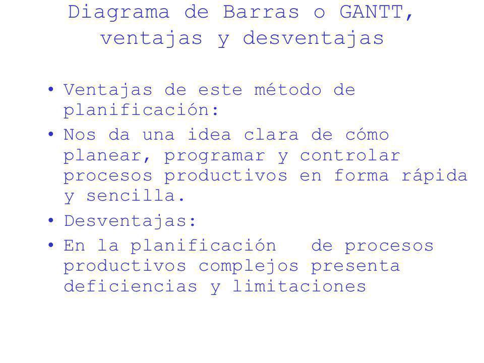 Diagrama de Barras o GANTT, ventajas y desventajas Ventajas de este método de planificación: Nos da una idea clara de cómo planear, programar y contro