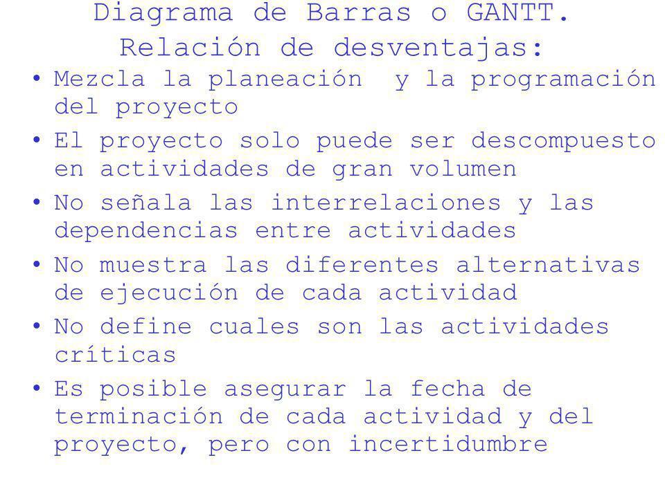 Diagrama de Barras o GANTT. Relación de desventajas: Mezcla la planeación y la programación del proyecto El proyecto solo puede ser descompuesto en ac
