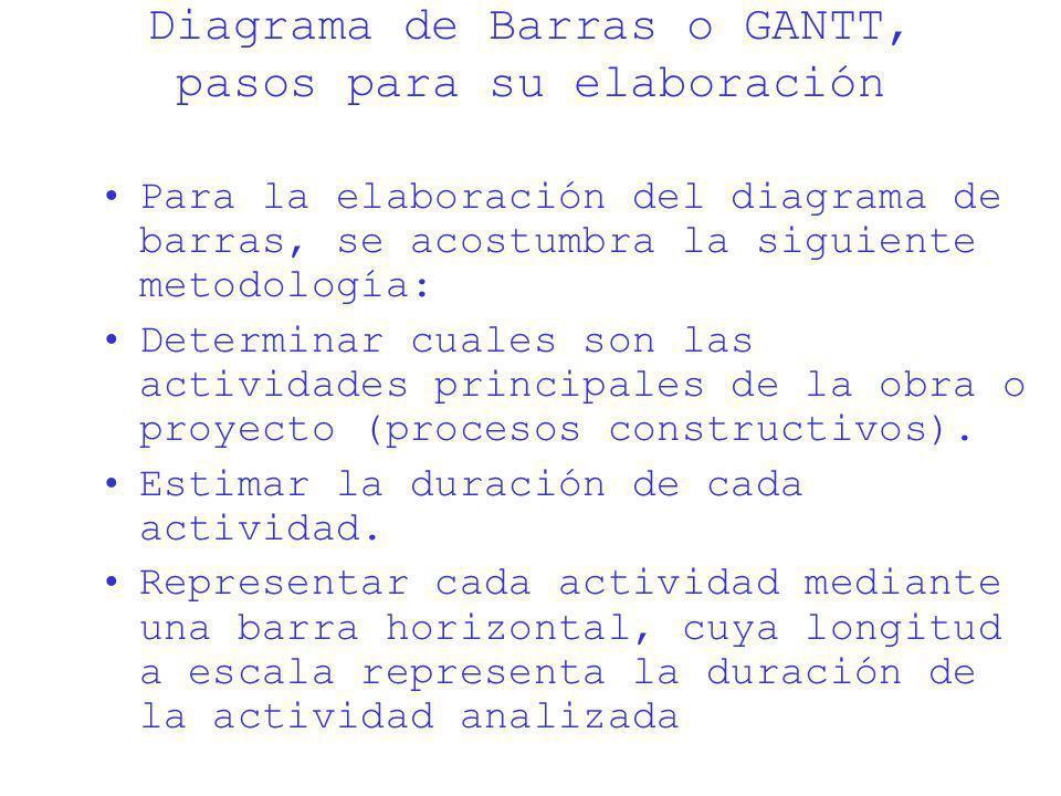 Diagrama de Barras o GANTT, pasos para su elaboración Para la elaboración del diagrama de barras, se acostumbra la siguiente metodología: Determinar c