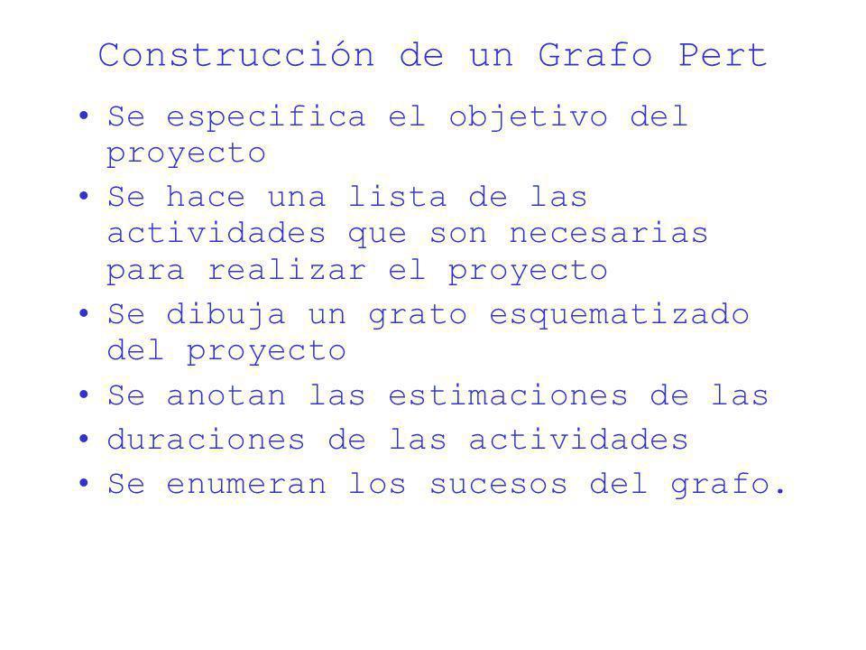 Construcción de un Grafo Pert Se especifica el objetivo del proyecto Se hace una lista de las actividades que son necesarias para realizar el proyecto