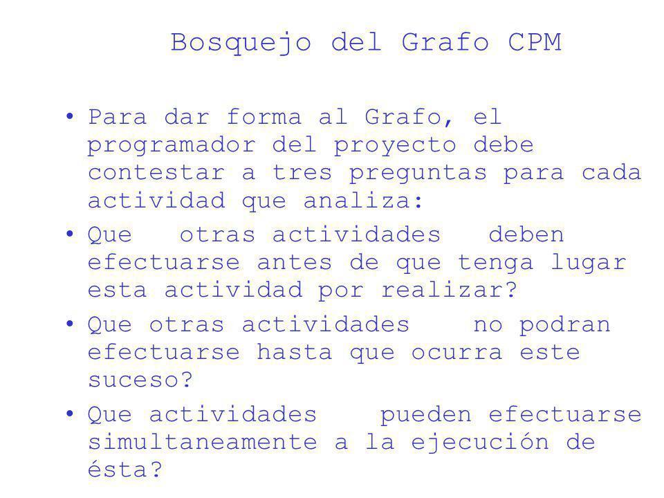 Bosquejo del Grafo CPM Para dar forma al Grafo, el programador del proyecto debe contestar a tres preguntas para cada actividad que analiza: Que otras