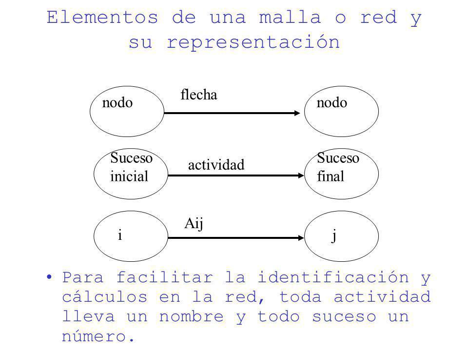 Elementos de una malla o red y su representación Para facilitar la identificación y cálculos en la red, toda actividad lleva un nombre y todo suceso u