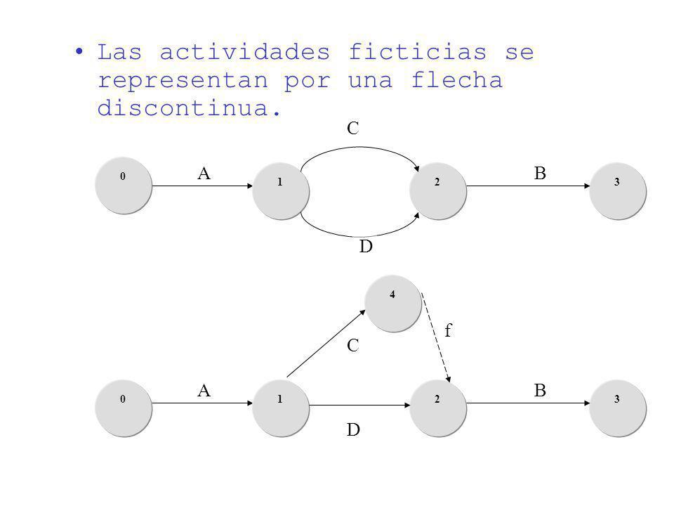 A 31 0 2 D C B Las actividades ficticias se representan por una flecha discontinua. A 3102 D C B 4 f