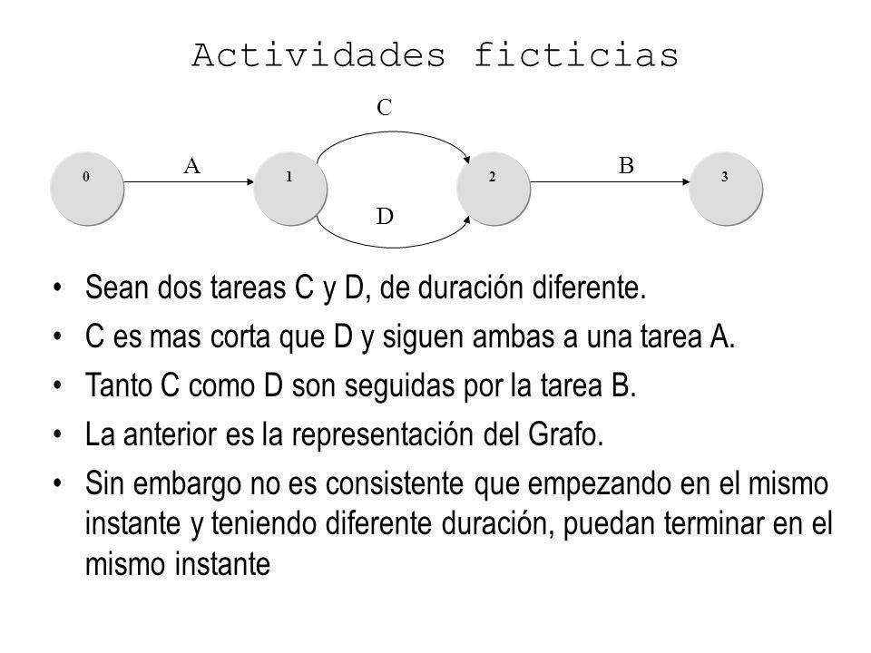 A 3102 D C B Actividades ficticias Sean dos tareas C y D, de duración diferente. C es mas corta que D y siguen ambas a una tarea A. Tanto C como D son