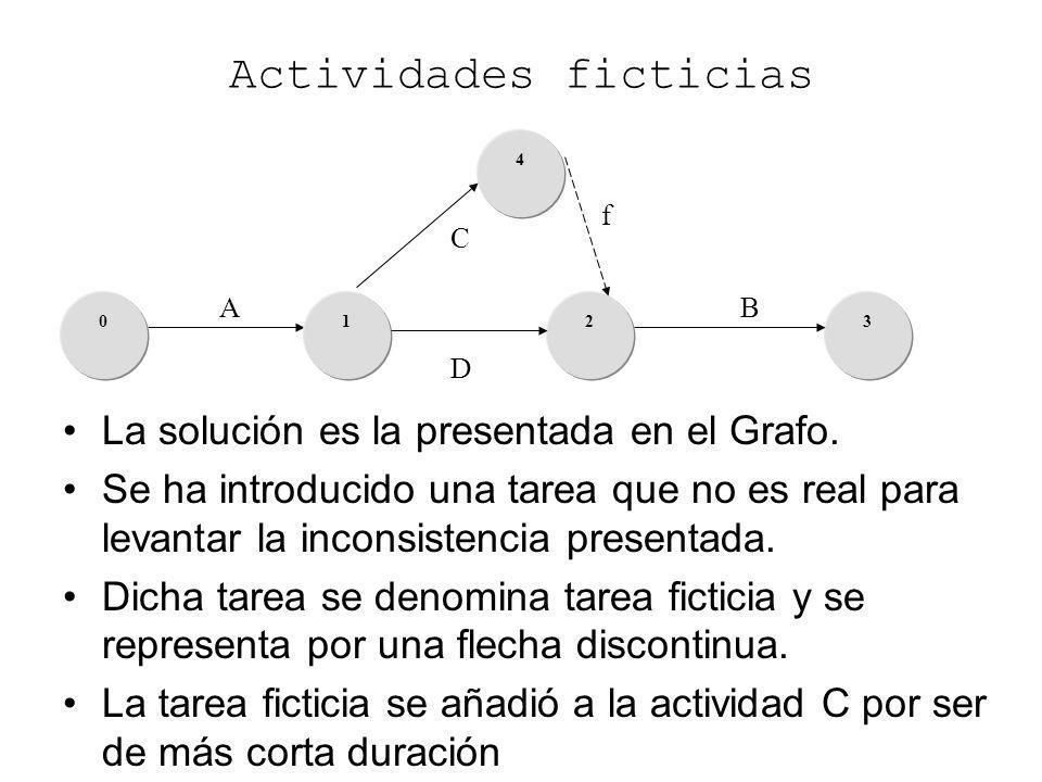 A 3102 D C B Actividades ficticias La solución es la presentada en el Grafo. Se ha introducido una tarea que no es real para levantar la inconsistenci