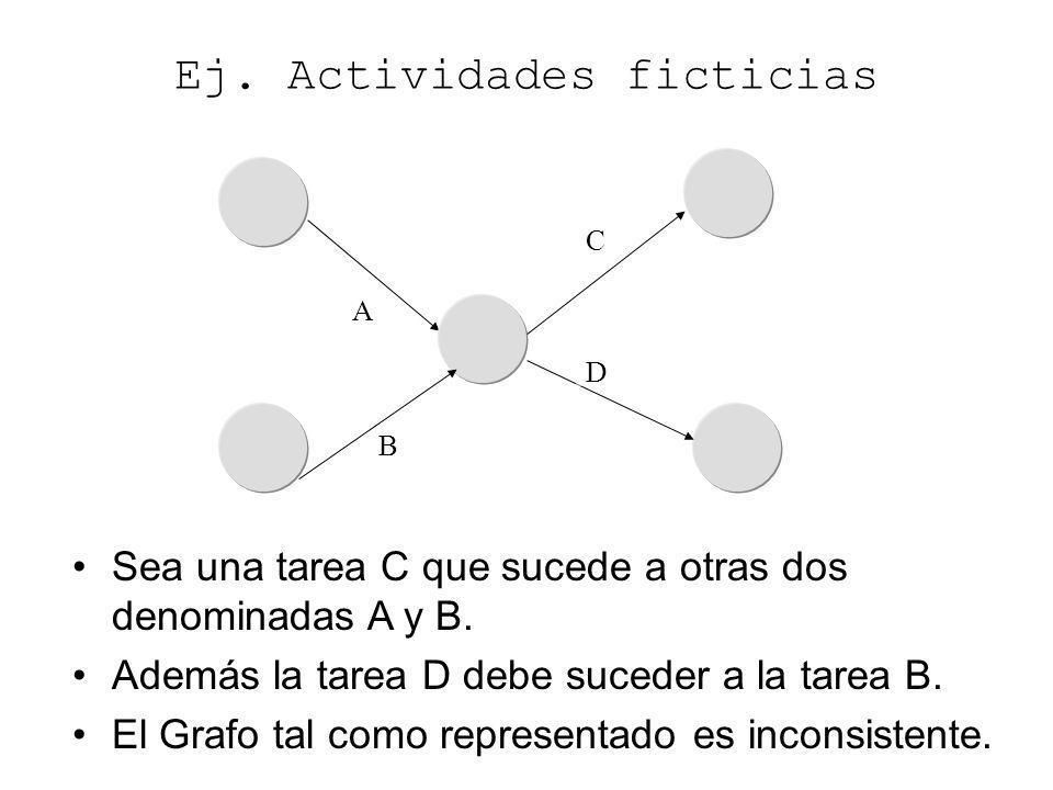 A D C B Ej. Actividades ficticias Sea una tarea C que sucede a otras dos denominadas A y B. Además la tarea D debe suceder a la tarea B. El Grafo tal