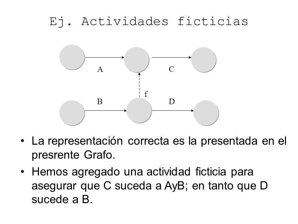 A D C B Ej. Actividades ficticias La representación correcta es la presentada en el presrente Grafo. Hemos agregado una actividad ficticia para asegur