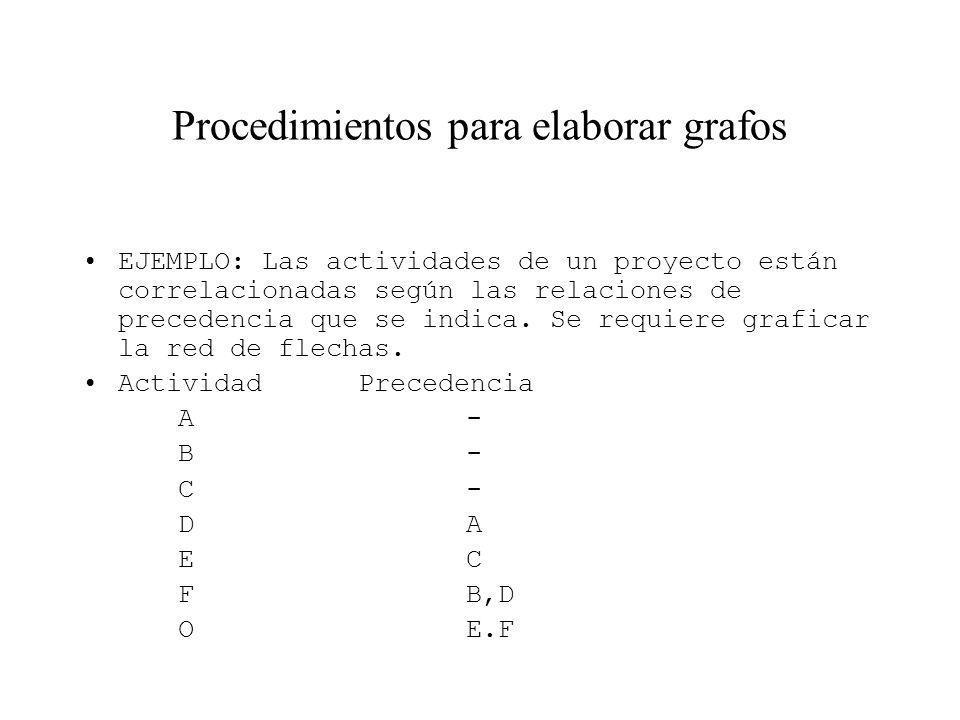 Procedimientos para elaborar grafos EJEMPLO: Las actividades de un proyecto están correlacionadas según las relaciones de precedencia que se indica. S