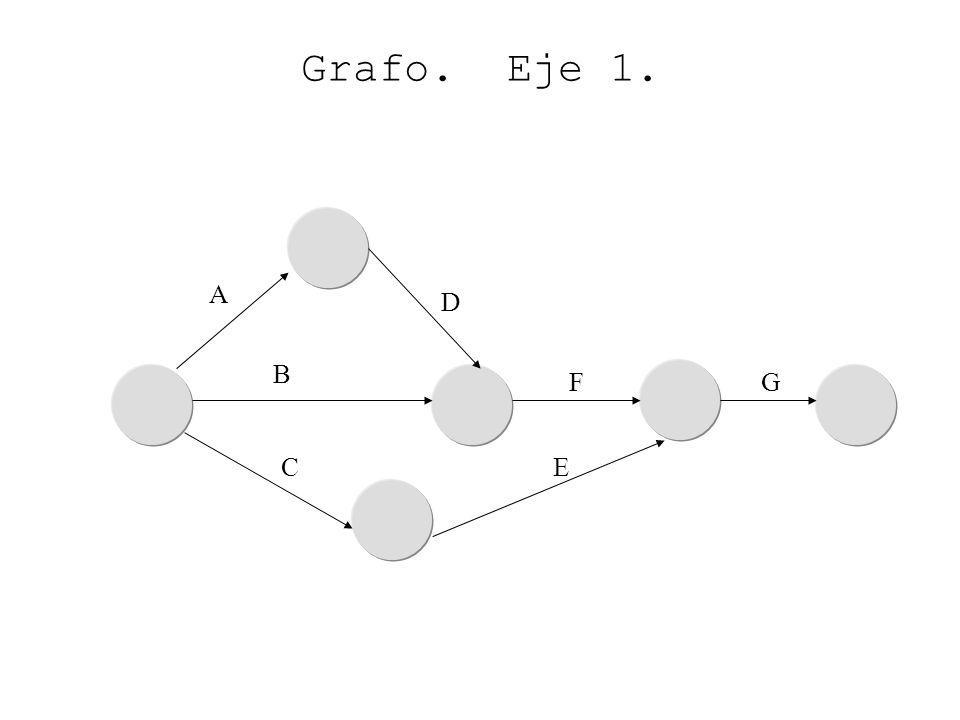 A D C B Grafo. Eje 1. E FG