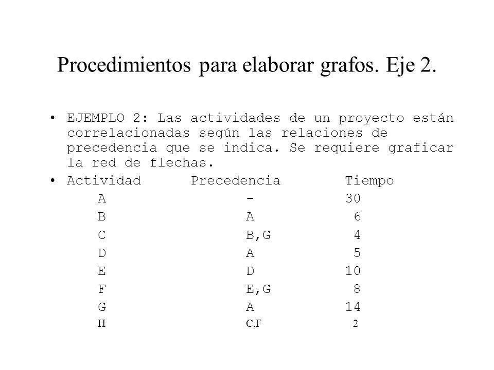 Procedimientos para elaborar grafos. Eje 2. EJEMPLO 2: Las actividades de un proyecto están correlacionadas según las relaciones de precedencia que se