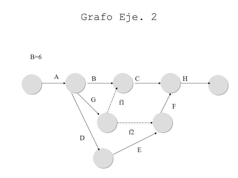 B=6 D G A Grafo Eje. 2 E CH B F f1 f2