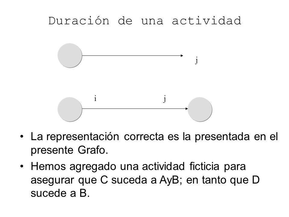 i j j i Duración de una actividad La representación correcta es la presentada en el presente Grafo. Hemos agregado una actividad ficticia para asegura