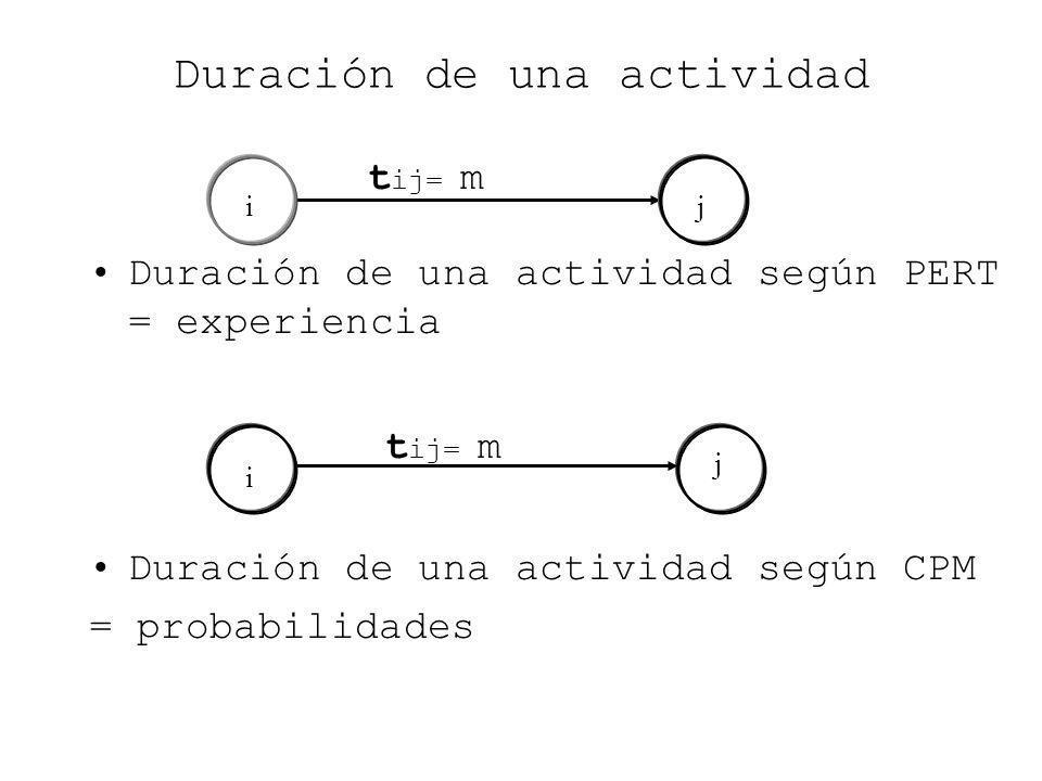 i j j i Duración de una actividad Duración de una actividad según PERT = experiencia Duración de una actividad según CPM = probabilidades t ij= m